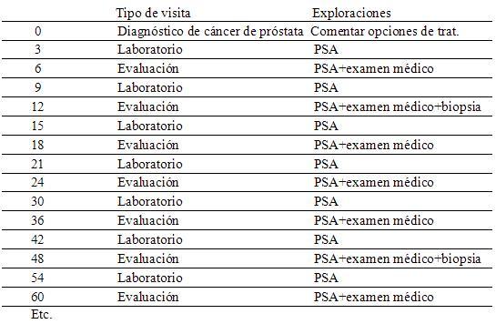análisis de sangre refleja de la próstata